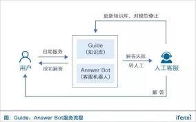 answer bot 运作流程
